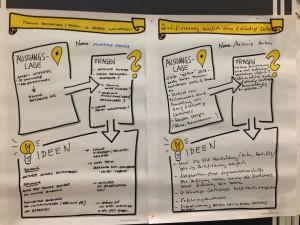 2014_11_20 BarCamp Ergebnis